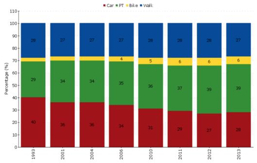 Répartition modale 1993 - 2013 à Vienne