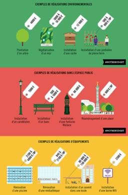 Budget participatif de Paris - exemples et coûts