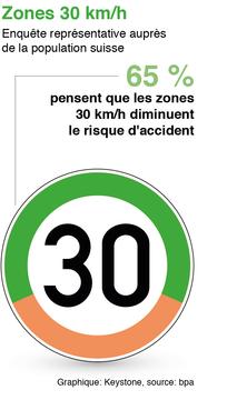 Zones 30 sondage BPA