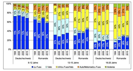 Tableau déplacement chemin de lécole 1994 - 2010