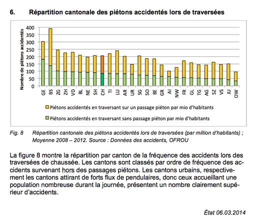 Répartition-cantonale-piétons-accidentés.png