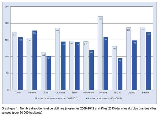 Accidentologie dans 10 villes suisses