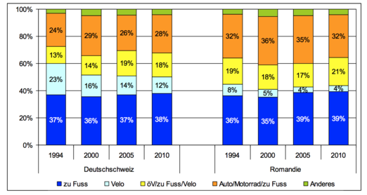 Moblité jeunes alémaniques et romands 1994 - 2010