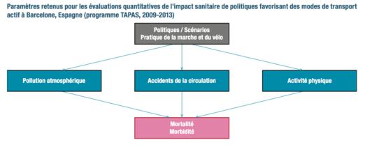 graphique paramètres étude européenne à Barcelone